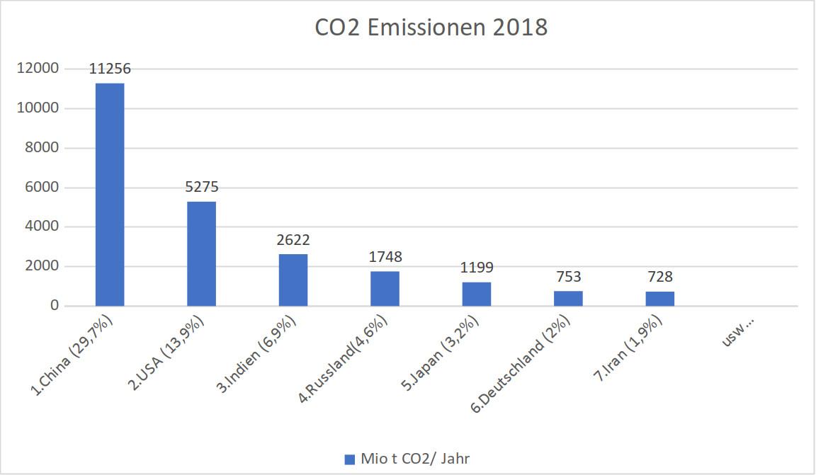 CO2-Statistik 2018