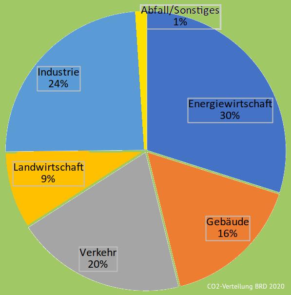 CO2-Sektorverteilung_Riesebieter
